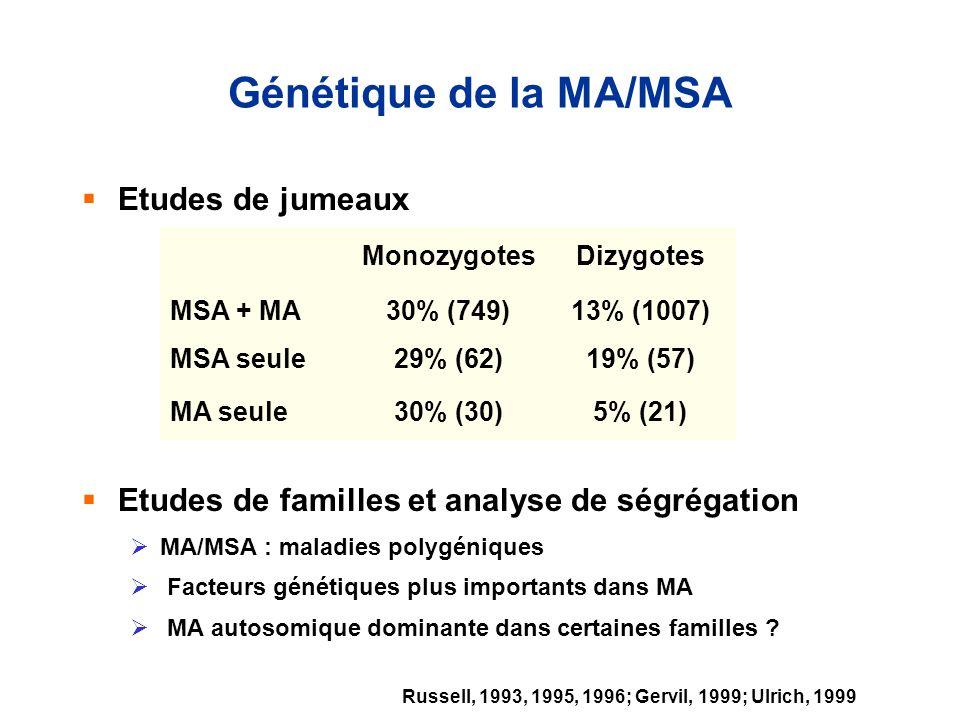 Génétique de la MA/MSA Etudes de jumeaux Etudes de familles et analyse de ségrégation MA/MSA : maladies polygéniques Facteurs génétiques plus importan