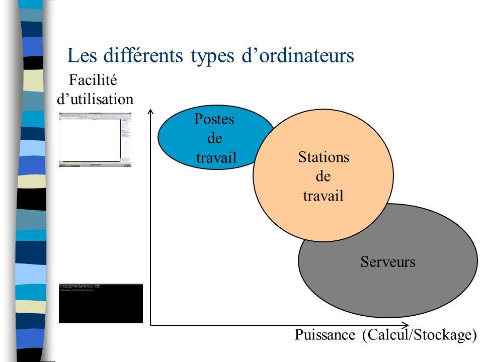 Les différents types dordinateurs Postes de travail Serveurs Puissance (Calcul/Stockage) Facilité dutilisation Stations de travail