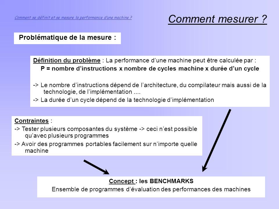 Comment mesurer ? Problématique de la mesure : Définition du problème : La performance dune machine peut être calculée par : P = nombre dinstructions