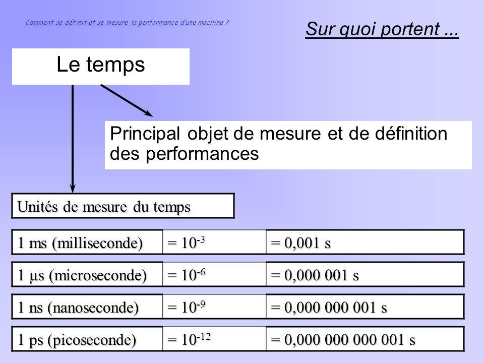 Sur quoi portent... Le temps Comment se définit et se mesure la performance dune machine ? Principal objet de mesure et de définition des performances