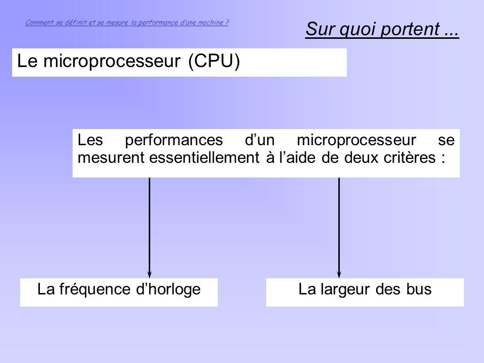 Sur quoi portent... Comment se définit et se mesure la performance dune machine ? Le microprocesseur (CPU) Les performances dun microprocesseur se mes