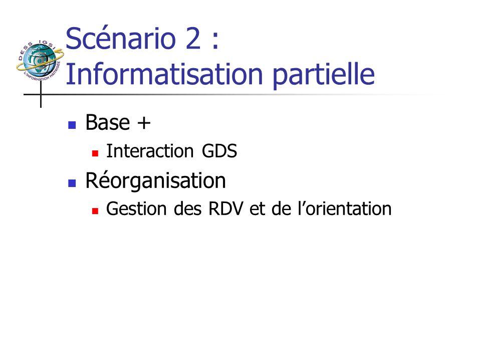 Scénario 3 : Solution légère Base + Interaction GDS Réorganisation Gestion des RDV et de lorientation Gestion de la Fiche de suivi