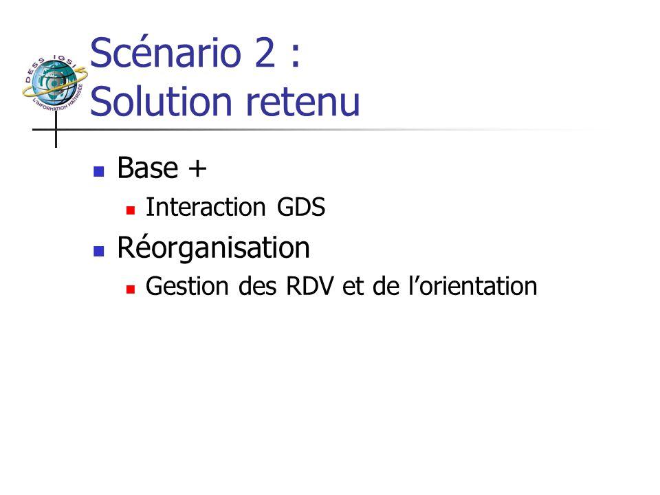 Scénario 2 : Solution retenu Base + Interaction GDS Réorganisation Gestion des RDV et de lorientation