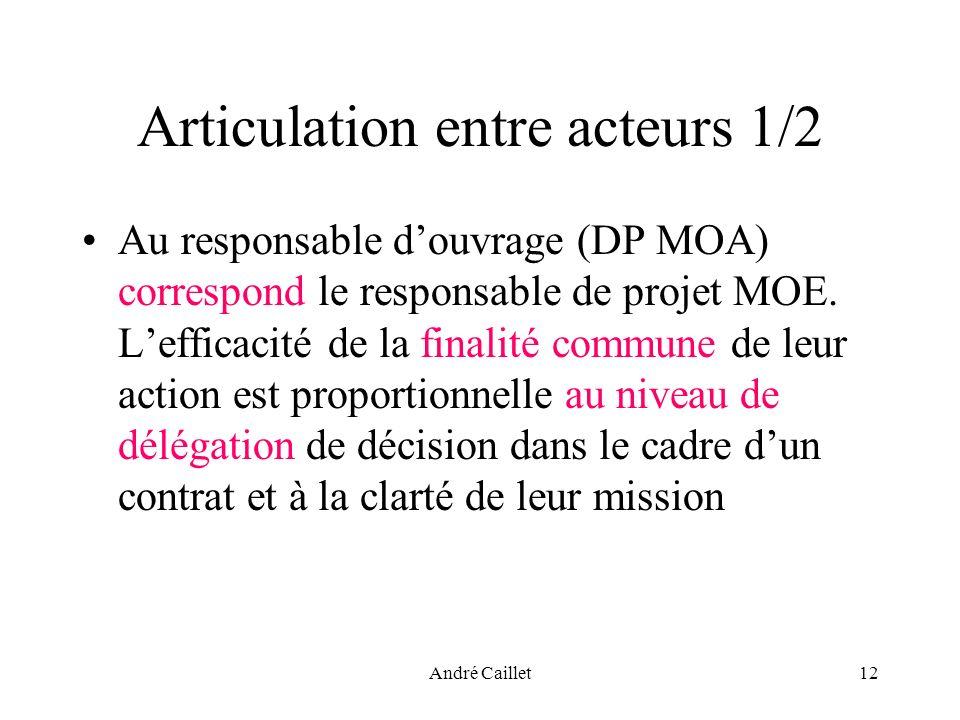 André Caillet12 Articulation entre acteurs 1/2 Au responsable douvrage (DP MOA) correspond le responsable de projet MOE. Lefficacité de la finalité co