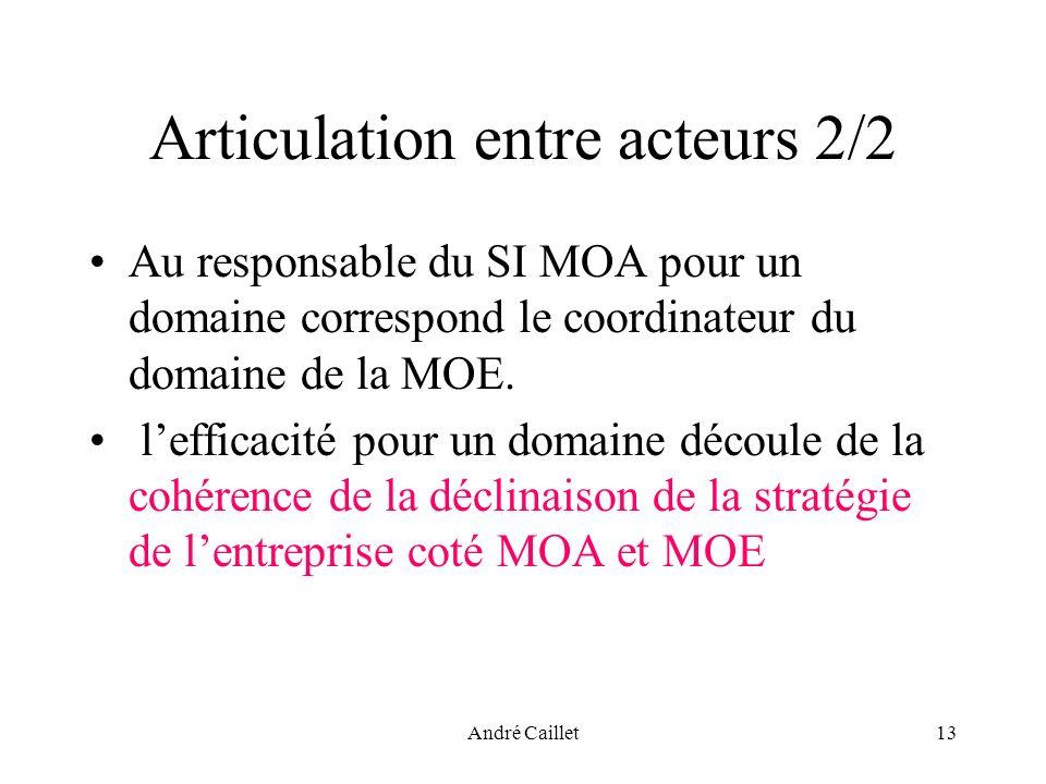 André Caillet13 Articulation entre acteurs 2/2 Au responsable du SI MOA pour un domaine correspond le coordinateur du domaine de la MOE.