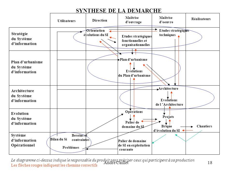 André Caillet18 SYNTHESE DE LA DEMARCHE Utilisateurs Direction Maîtrise douvrage Maîtrise doeuvre Réalisateurs Stratégie du Système dinformation Plan