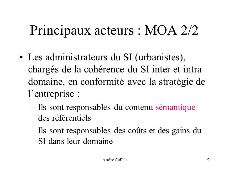 André Caillet9 Principaux acteurs : MOA 2/2 Les administrateurs du SI (urbanistes), chargés de la cohérence du SI inter et intra domaine, en conformité avec la stratégie de lentreprise : –Ils sont responsables du contenu sémantique des référentiels –Ils sont responsables des coûts et des gains du SI dans leur domaine