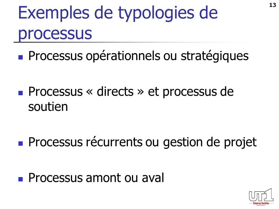 13 Exemples de typologies de processus Processus opérationnels ou stratégiques Processus « directs » et processus de soutien Processus récurrents ou gestion de projet Processus amont ou aval