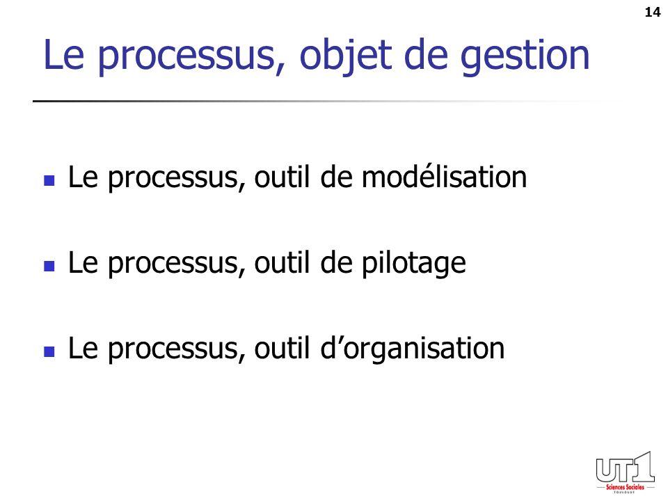 14 Le processus, objet de gestion Le processus, outil de modélisation Le processus, outil de pilotage Le processus, outil dorganisation