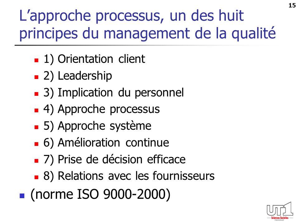 15 Lapproche processus, un des huit principes du management de la qualité 1) Orientation client 2) Leadership 3) Implication du personnel 4) Approche processus 5) Approche système 6) Amélioration continue 7) Prise de décision efficace 8) Relations avec les fournisseurs (norme ISO 9000-2000)