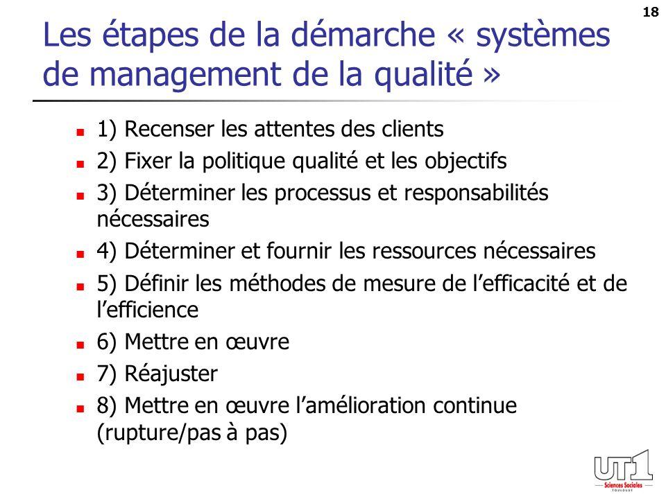 18 Les étapes de la démarche « systèmes de management de la qualité » 1) Recenser les attentes des clients 2) Fixer la politique qualité et les objectifs 3) Déterminer les processus et responsabilités nécessaires 4) Déterminer et fournir les ressources nécessaires 5) Définir les méthodes de mesure de lefficacité et de lefficience 6) Mettre en œuvre 7) Réajuster 8) Mettre en œuvre lamélioration continue (rupture/pas à pas)