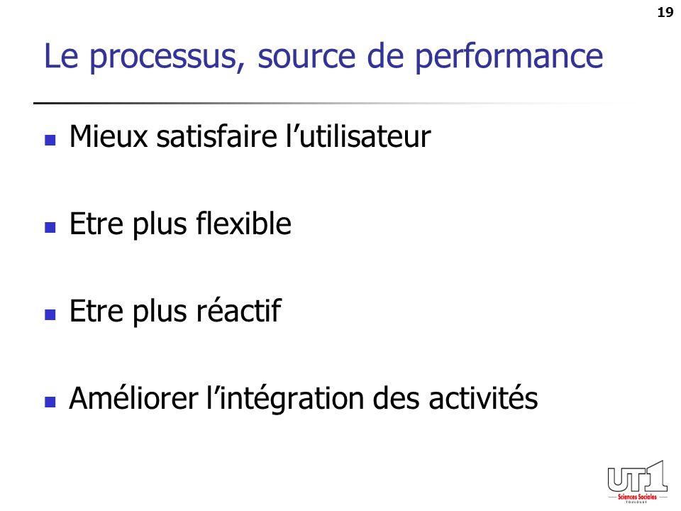 19 Le processus, source de performance Mieux satisfaire lutilisateur Etre plus flexible Etre plus réactif Améliorer lintégration des activités