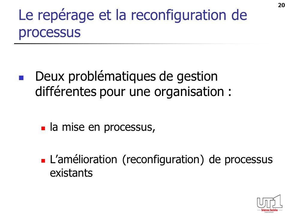 20 Le repérage et la reconfiguration de processus Deux problématiques de gestion différentes pour une organisation : la mise en processus, Lamélioration (reconfiguration) de processus existants