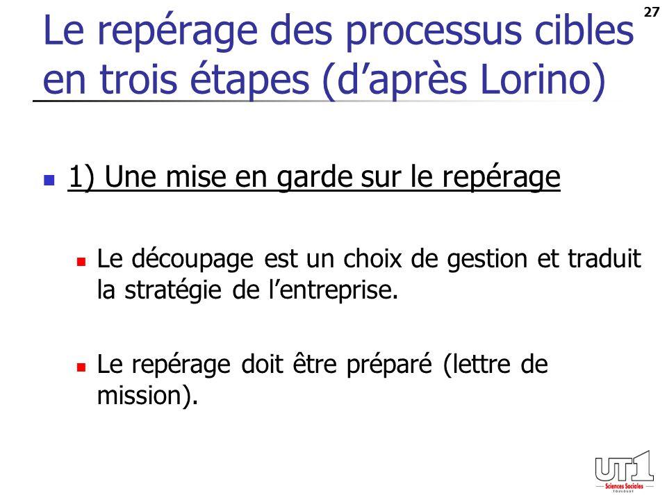 27 Le repérage des processus cibles en trois étapes (daprès Lorino) 1) Une mise en garde sur le repérage Le découpage est un choix de gestion et traduit la stratégie de lentreprise.