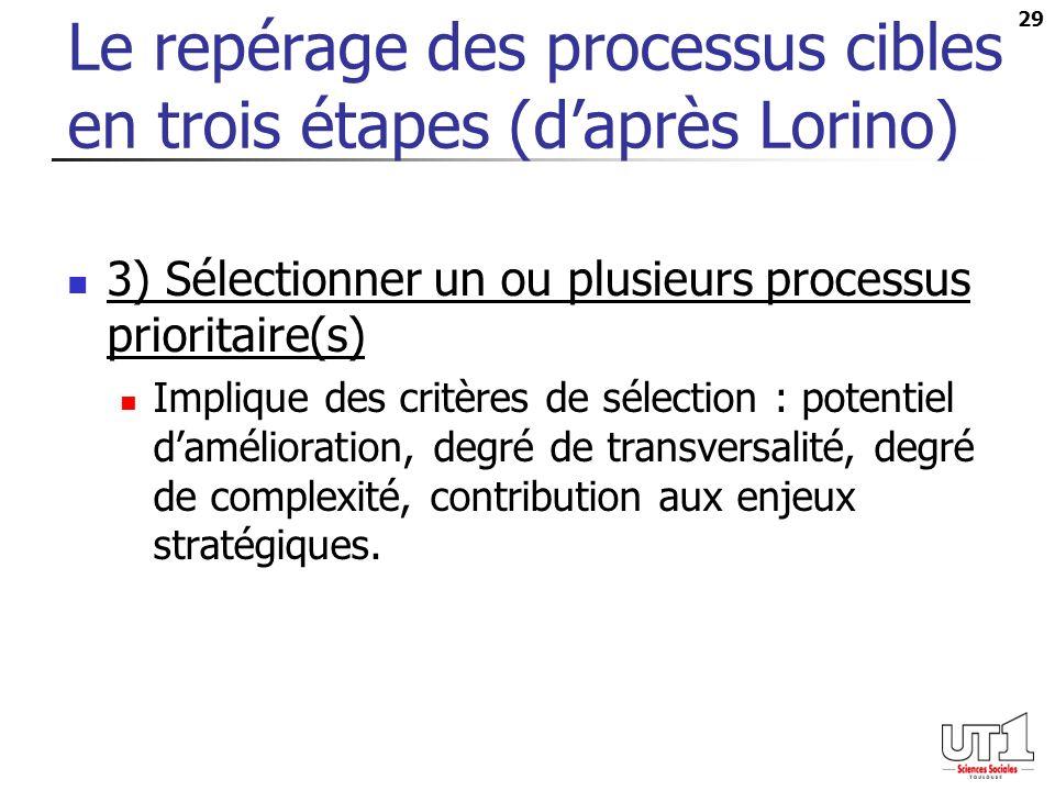 29 Le repérage des processus cibles en trois étapes (daprès Lorino) 3) Sélectionner un ou plusieurs processus prioritaire(s) Implique des critères de sélection : potentiel damélioration, degré de transversalité, degré de complexité, contribution aux enjeux stratégiques.
