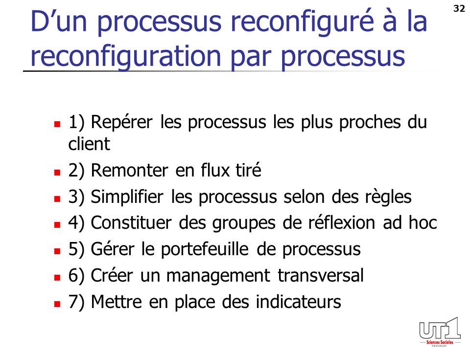 32 Dun processus reconfiguré à la reconfiguration par processus 1) Repérer les processus les plus proches du client 2) Remonter en flux tiré 3) Simplifier les processus selon des règles 4) Constituer des groupes de réflexion ad hoc 5) Gérer le portefeuille de processus 6) Créer un management transversal 7) Mettre en place des indicateurs