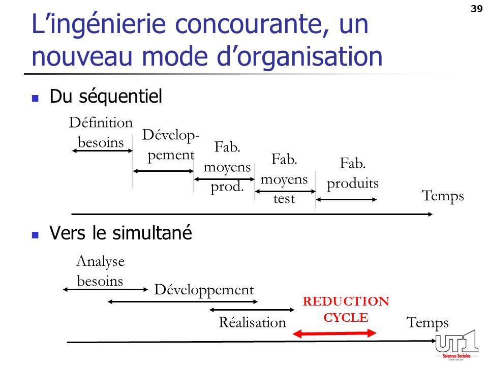 39 Lingénierie concourante, un nouveau mode dorganisation Du séquentiel Vers le simultané Temps Définition besoins Dévelop- pement Fab.
