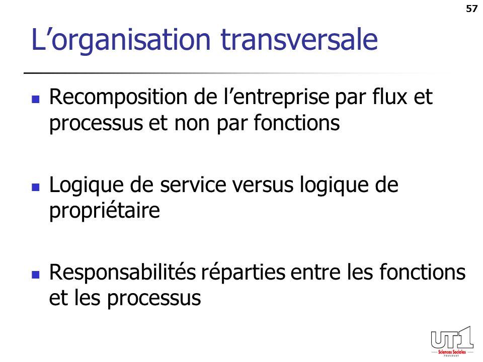 57 Lorganisation transversale Recomposition de lentreprise par flux et processus et non par fonctions Logique de service versus logique de propriétaire Responsabilités réparties entre les fonctions et les processus