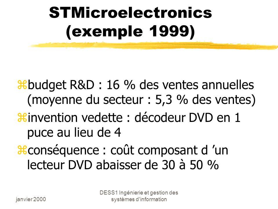 janvier 2000 DESS1 Ingénierie et gestion des systèmes d information STMicroelectronics (exemple 1999) zbudget R&D : 16 % des ventes annuelles (moyenne du secteur : 5,3 % des ventes) zinvention vedette : décodeur DVD en 1 puce au lieu de 4 zconséquence : coût composant d un lecteur DVD abaisser de 30 à 50 %