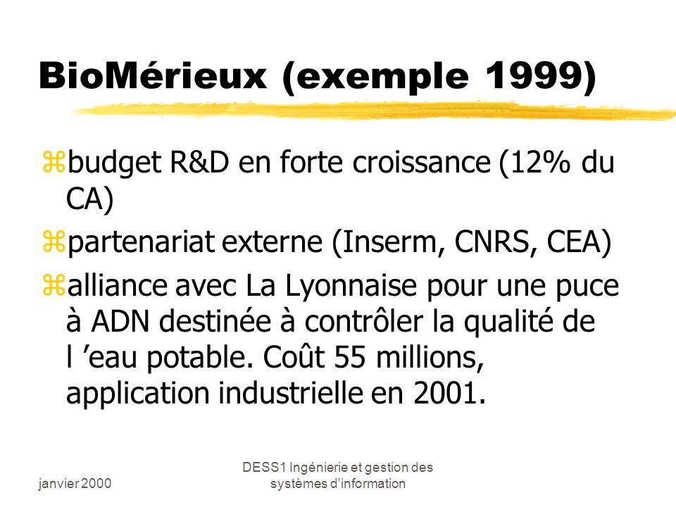 janvier 2000 DESS1 Ingénierie et gestion des systèmes d information BioMérieux (exemple 1999) zbudget R&D en forte croissance (12% du CA) zpartenariat externe (Inserm, CNRS, CEA) zalliance avec La Lyonnaise pour une puce à ADN destinée à contrôler la qualité de l eau potable.