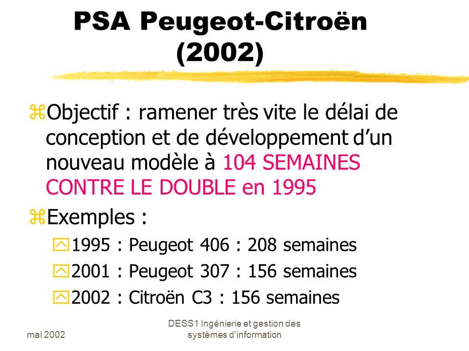 mai 2002 DESS1 Ingénierie et gestion des systèmes d information PSA Peugeot-Citroën (2002) zObjectif : ramener très vite le délai de conception et de développement dun nouveau modèle à 104 SEMAINES CONTRE LE DOUBLE en 1995 zExemples : y1995 : Peugeot 406 : 208 semaines y2001 : Peugeot 307 : 156 semaines y2002 : Citroën C3 : 156 semaines