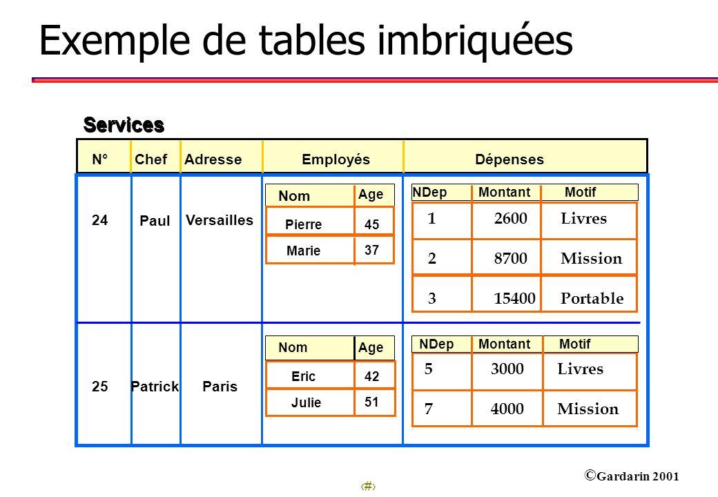 26 © Gardarin 2001 N° ChefAdresseEmployésDépenses 25 Paris Patrick Montant 185 Motif NDep 42Eric 51 Services 24Versailles Paul Montant 134 219 Motif 0