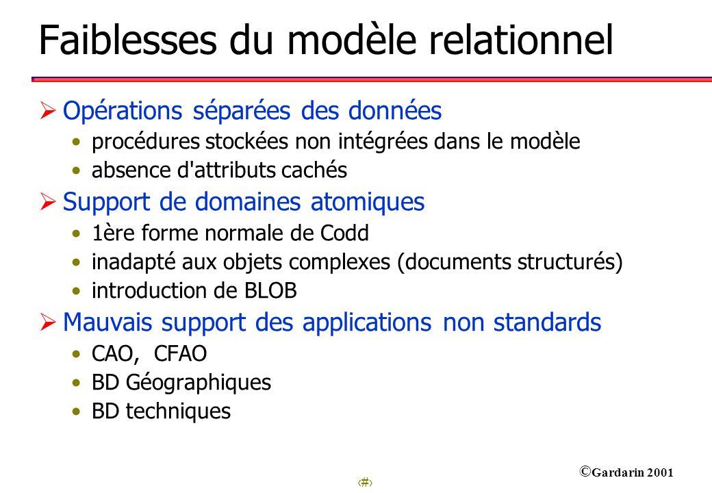 3 © Gardarin 2001 Faiblesses du modèle relationnel Opérations séparées des données procédures stockées non intégrées dans le modèle absence d'attribut