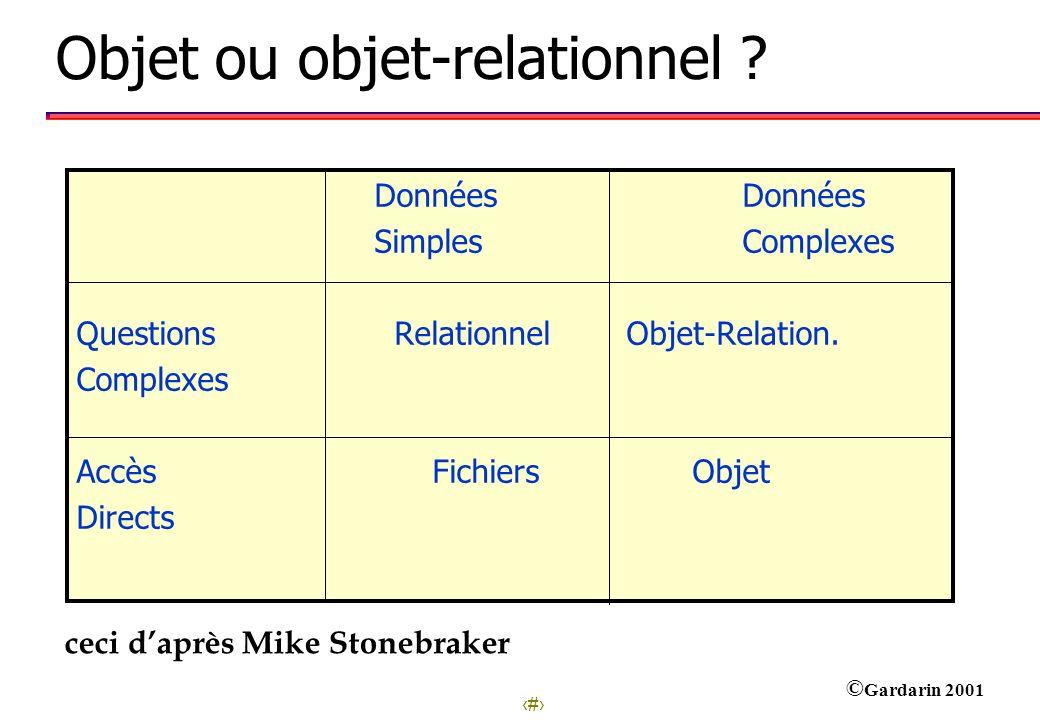 31 © Gardarin 2001 Objet ou objet-relationnel ? Données Données Simples Complexes Questions Relationnel Objet-Relation. Complexes Accès Fichiers Objet