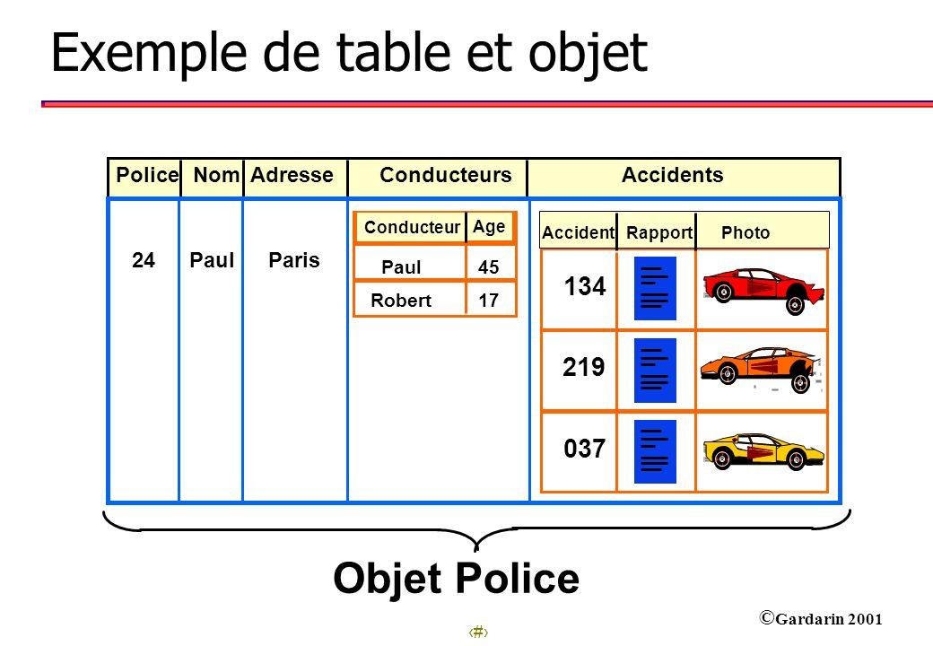 8 © Gardarin 2001 24ParisPaul Conducteur Age 45Paul 17Robert Rapport 134 219 Photo 037 Accident Objet Police Police NomAdresseConducteursAccidents Exe