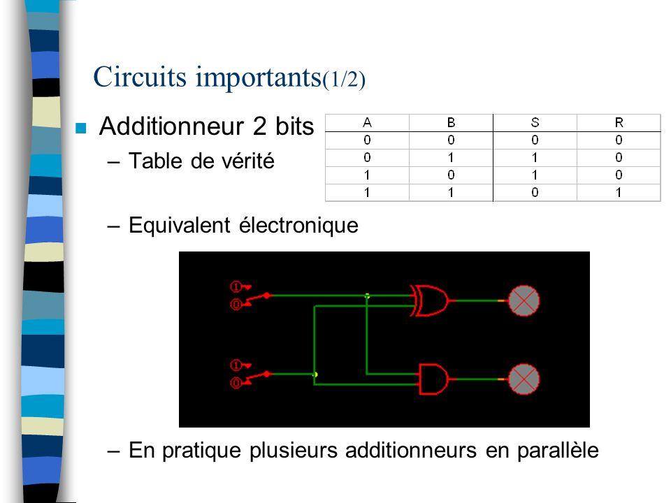 Circuits importants (1/2) n Additionneur 2 bits –Table de vérité –Equivalent électronique –En pratique plusieurs additionneurs en parallèle