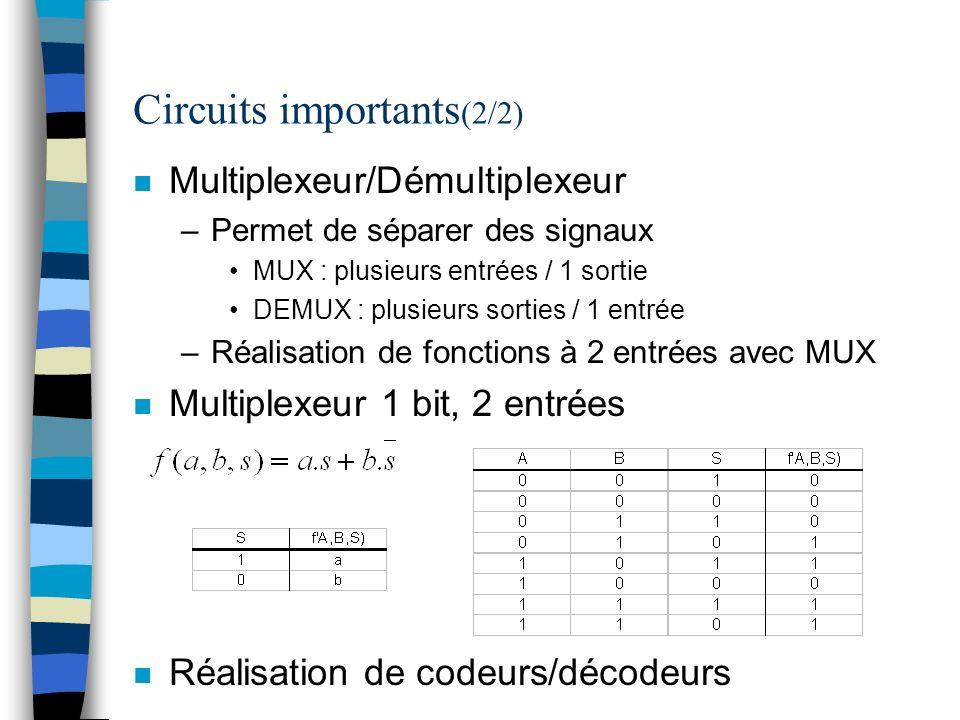 Circuits importants (2/2) n Multiplexeur/Démultiplexeur –Permet de séparer des signaux MUX : plusieurs entrées / 1 sortie DEMUX : plusieurs sorties / 1 entrée –Réalisation de fonctions à 2 entrées avec MUX n Multiplexeur 1 bit, 2 entrées n Réalisation de codeurs/décodeurs