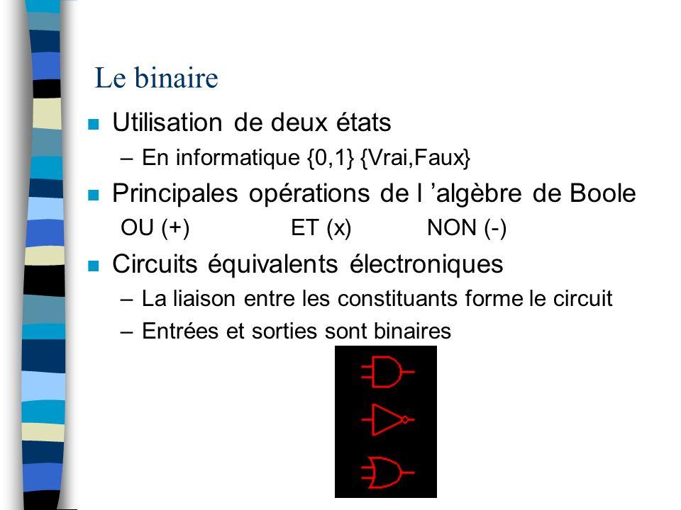 Le binaire n Utilisation de deux états –En informatique {0,1} {Vrai,Faux} n Principales opérations de l algèbre de Boole OU (+)ET (x)NON (-) n Circuits équivalents électroniques –La liaison entre les constituants forme le circuit –Entrées et sorties sont binaires