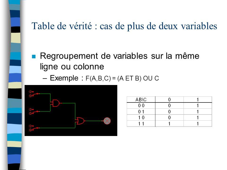 Table de vérité : cas de plus de deux variables n Regroupement de variables sur la même ligne ou colonne –Exemple : F(A,B,C) = (A ET B) OU C