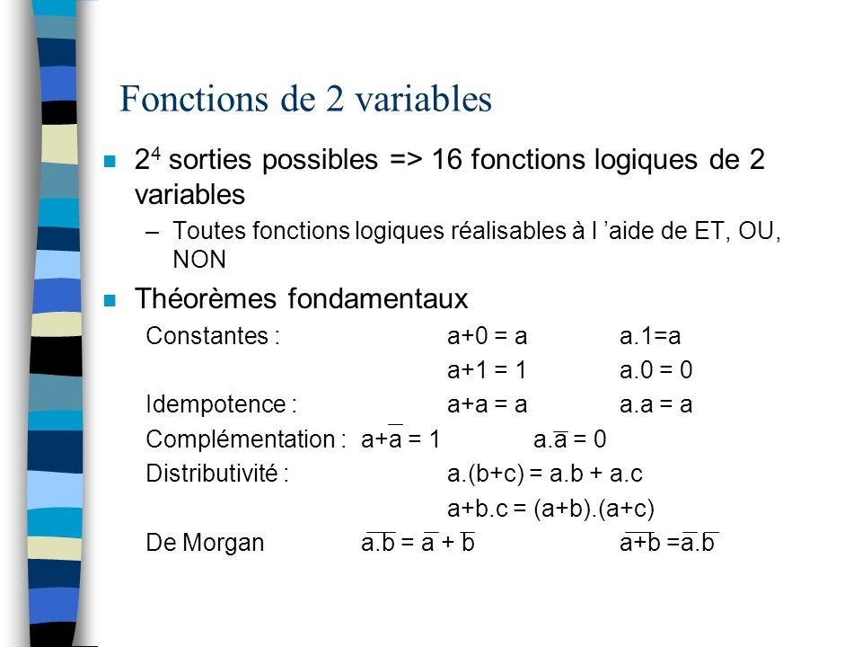 Fonctions de 2 variables n 2 4 sorties possibles => 16 fonctions logiques de 2 variables –Toutes fonctions logiques réalisables à l aide de ET, OU, NON n Théorèmes fondamentaux Constantes : a+0 = aa.1=a a+1 = 1a.0 = 0 Idempotence :a+a = aa.a = a Complémentation :a+a = 1a.a = 0 Distributivité : a.(b+c) = a.b + a.c a+b.c = (a+b).(a+c) De Morgana.b = a + ba+b =a.b