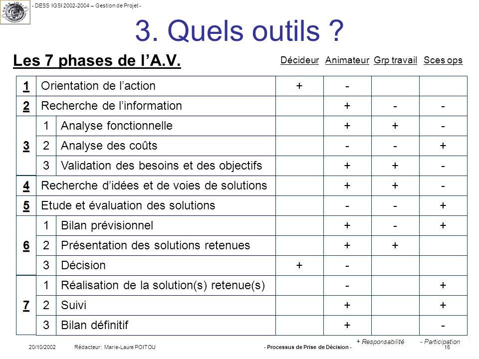 - DESS IGSI 2002-2004 – Gestion de Projet - Rédacteur: Marie-Laure POITOU20/10/2002- Processus de Prise de Décision -16 3. Quels outils ? Les 7 phases