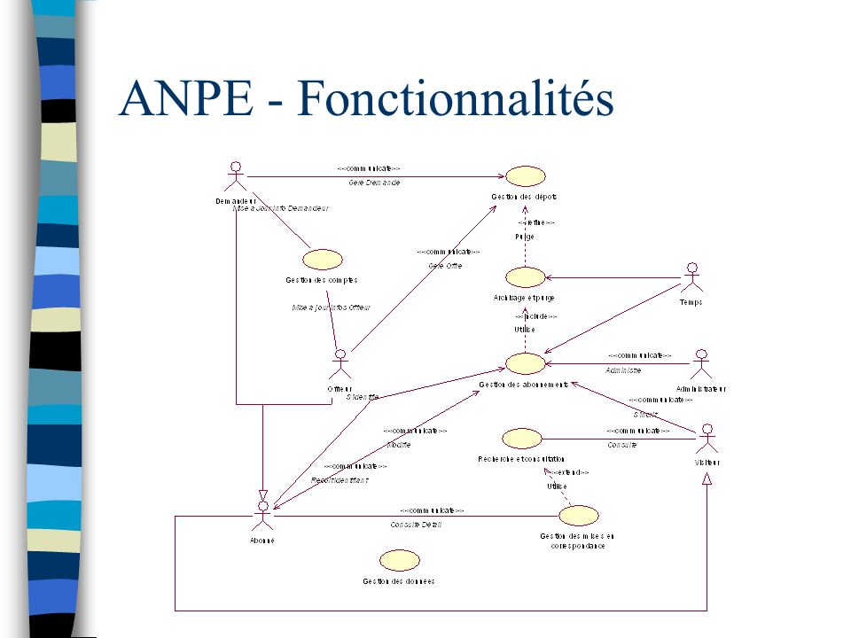 ANPE - Fonctionnalités