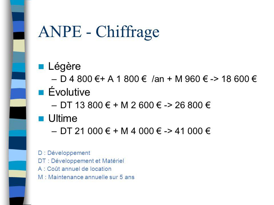 ANPE - Chiffrage Légère –D 4 800 + A 1 800 /an + M 960 -> 18 600 Évolutive –DT 13 800 + M 2 600 -> 26 800 Ultime –DT 21 000 + M 4 000 -> 41 000 D : Dé