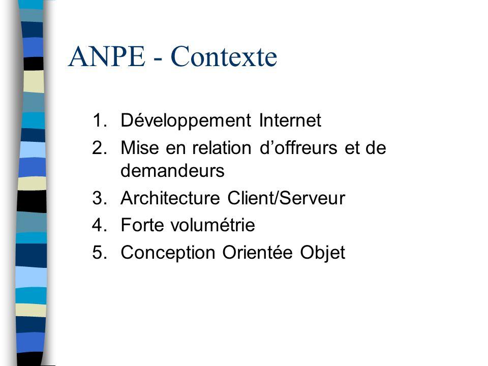ANPE - Contexte 1.Développement Internet 2.Mise en relation doffreurs et de demandeurs 3.Architecture Client/Serveur 4.Forte volumétrie 5.Conception O