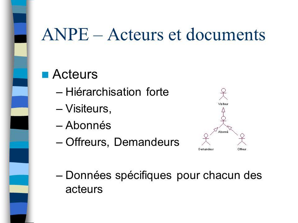 ANPE – Acteurs et documents Acteurs –Hiérarchisation forte –Visiteurs, –Abonnés –Offreurs, Demandeurs –Données spécifiques pour chacun des acteurs