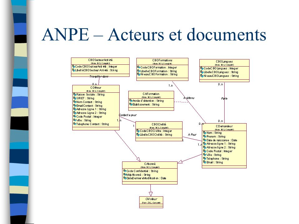 ANPE – Acteurs et documents