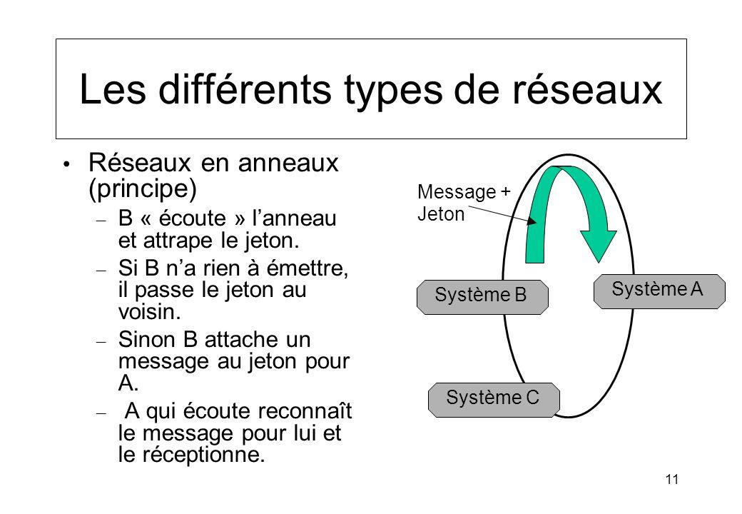 11 Les différents types de réseaux Réseaux en anneaux (principe) – B « écoute » lanneau et attrape le jeton. – Si B na rien à émettre, il passe le jet