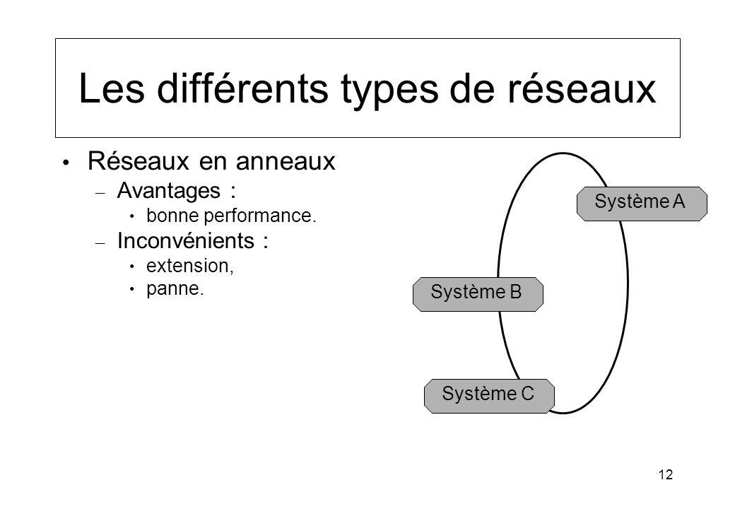 12 Les différents types de réseaux Réseaux en anneaux – Avantages : bonne performance. – Inconvénients : extension, panne. Système A Système B Système