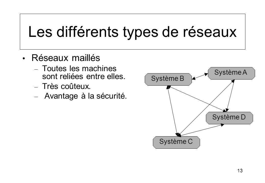 13 Les différents types de réseaux Réseaux maillés – Toutes les machines sont reliées entre elles. – Très coûteux. – Avantage à la sécurité. Système A
