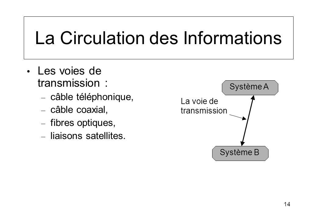 14 La Circulation des Informations Les voies de transmission : – câble téléphonique, – câble coaxial, – fibres optiques, – liaisons satellites. Systèm