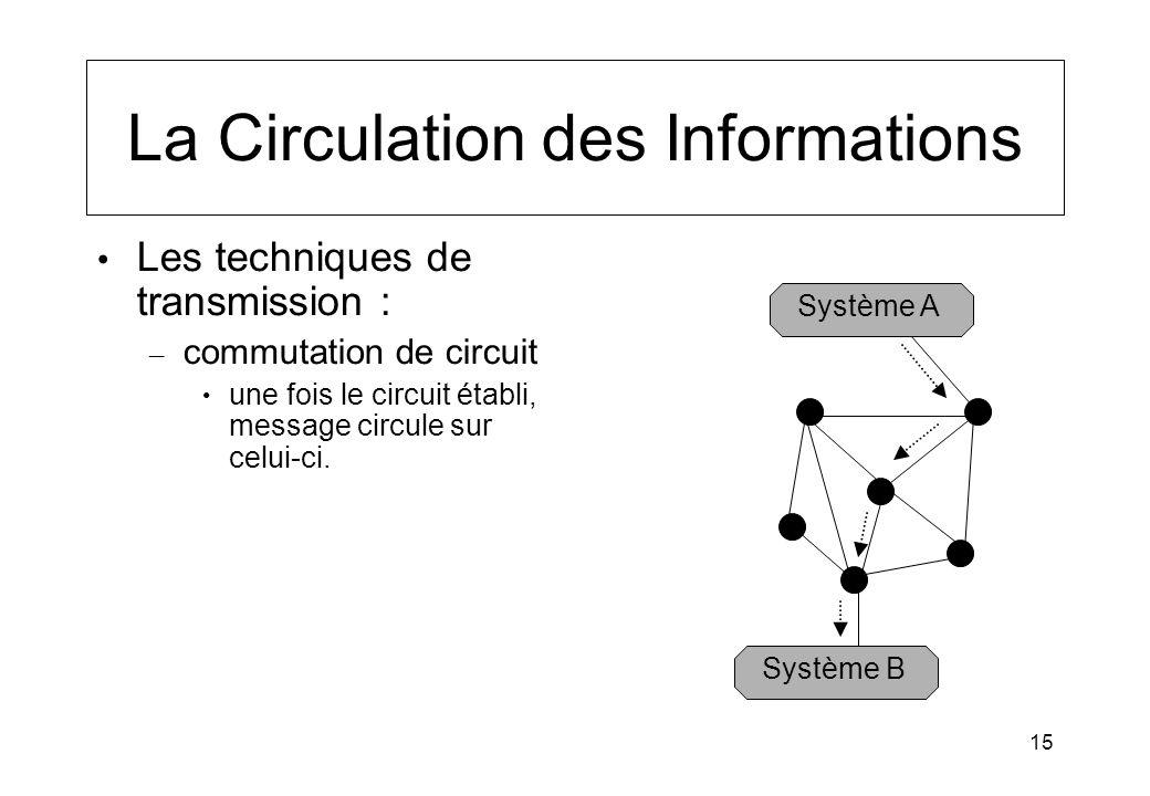 15 La Circulation des Informations Les techniques de transmission : – commutation de circuit une fois le circuit établi, message circule sur celui-ci.