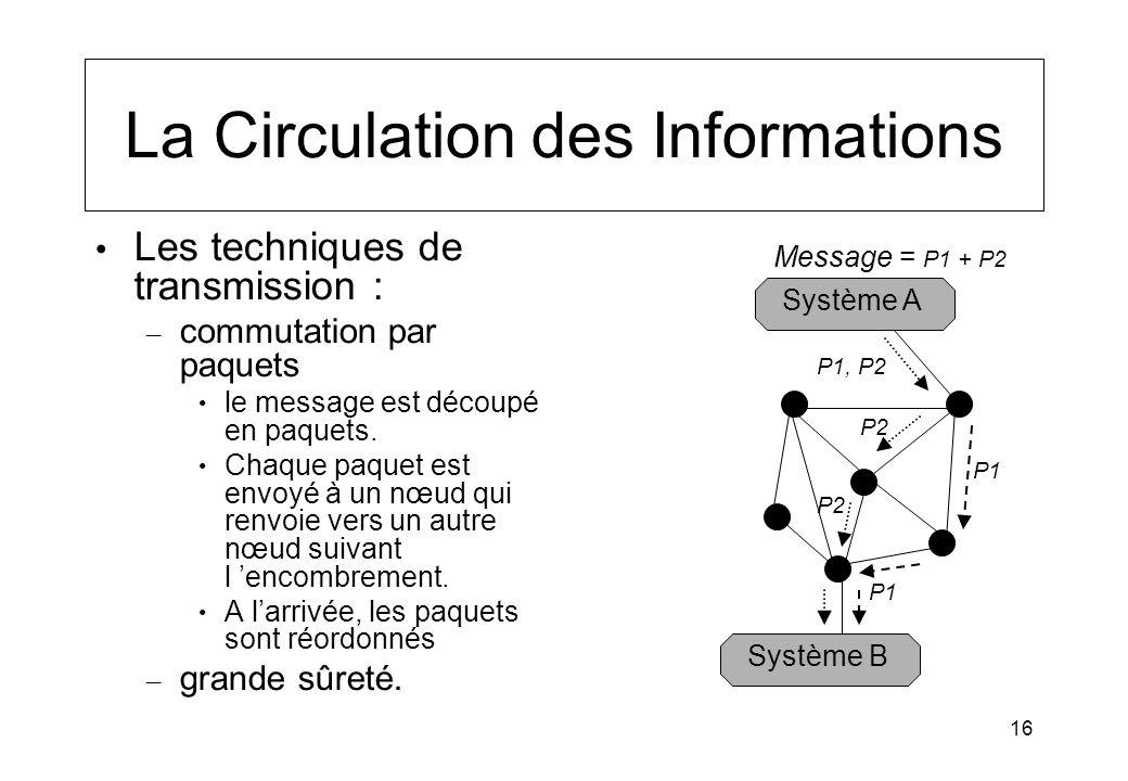 16 La Circulation des Informations Les techniques de transmission : – commutation par paquets le message est découpé en paquets. Chaque paquet est env