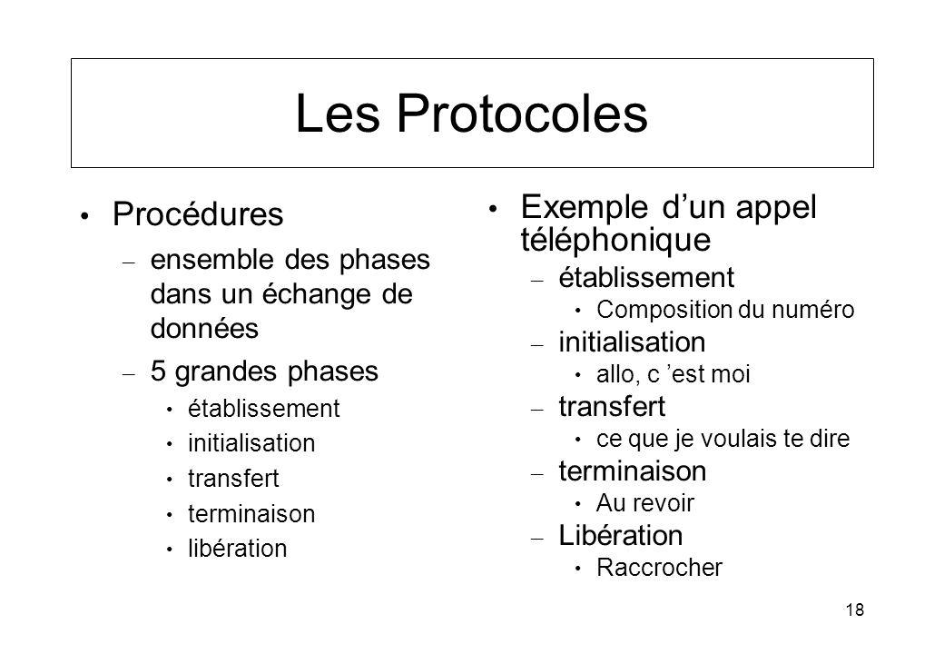 18 Les Protocoles Procédures – ensemble des phases dans un échange de données – 5 grandes phases établissement initialisation transfert terminaison li
