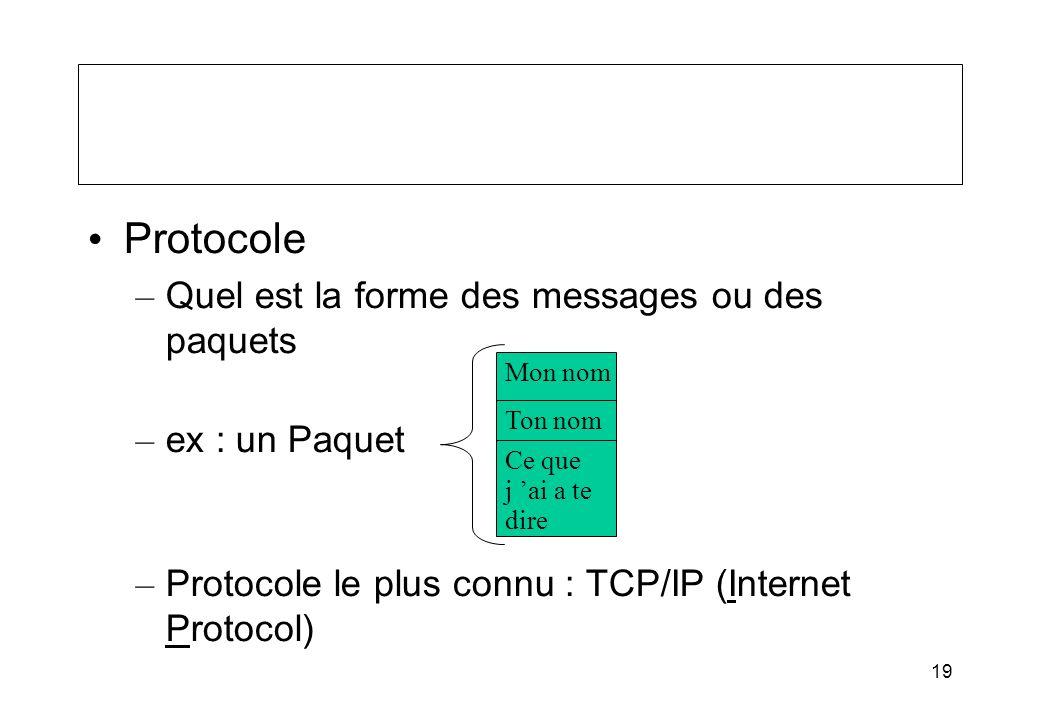19 Protocole – Quel est la forme des messages ou des paquets – ex : un Paquet – Protocole le plus connu : TCP/IP (Internet Protocol) Mon nom Ton nom C