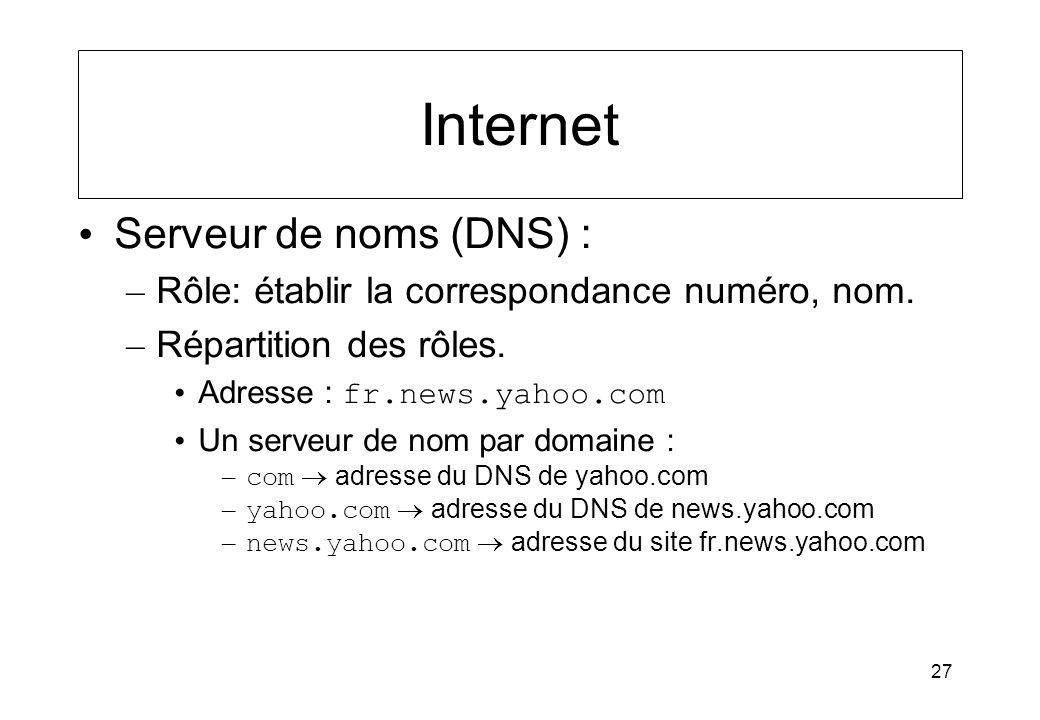 27 Internet Serveur de noms (DNS) : – Rôle: établir la correspondance numéro, nom. – Répartition des rôles. Adresse : fr.news.yahoo.com Un serveur de