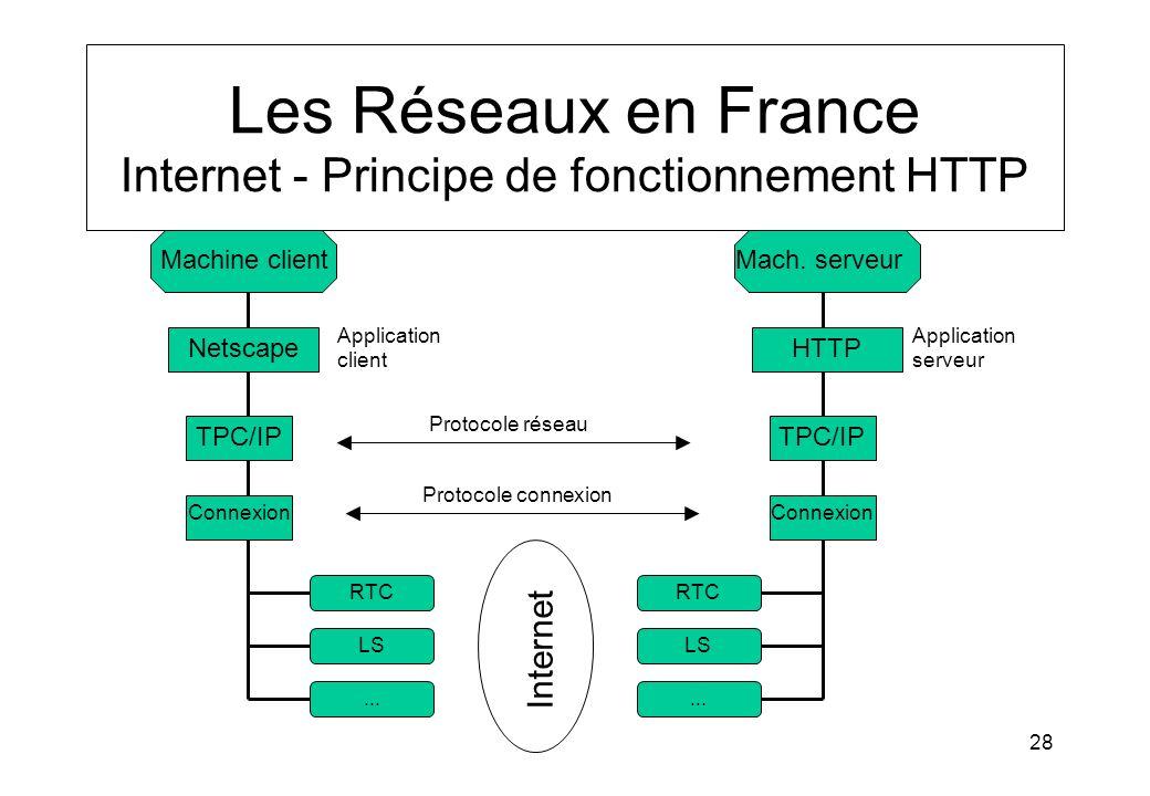 28 Les Réseaux en France Internet - Principe de fonctionnement HTTP Machine clientMach. serveur HTTPNetscape TPC/IP Connexion Application client Appli